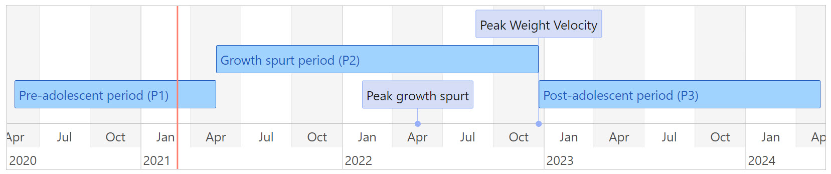 growth spurt monitoring timeline