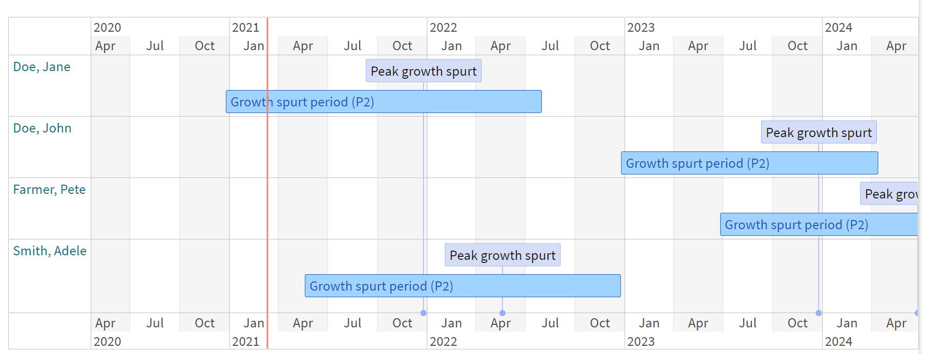 growth spurt monitoring timeline2